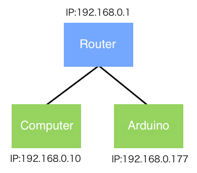Connect Arduino to Router