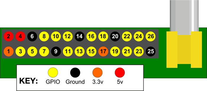 Pin number