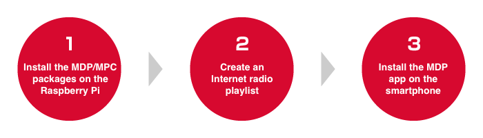 Raspberry Pi Internet radio process