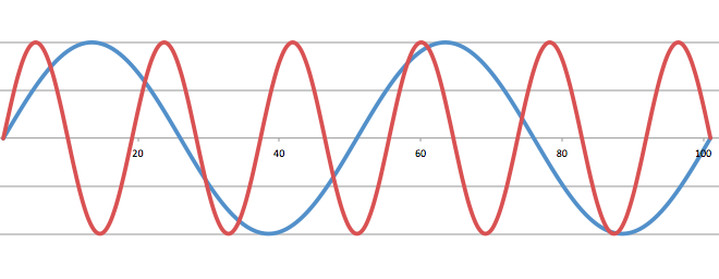 Waveform of two tones