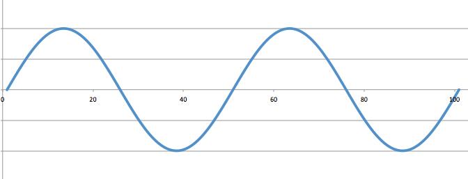 """La"" waveform"