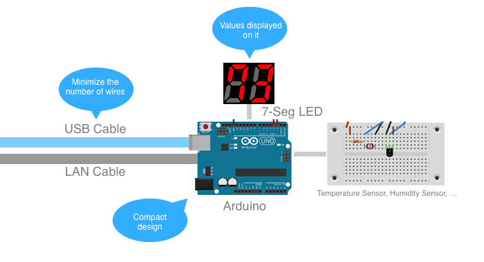 Arduino Specifications for our Stevenson screen