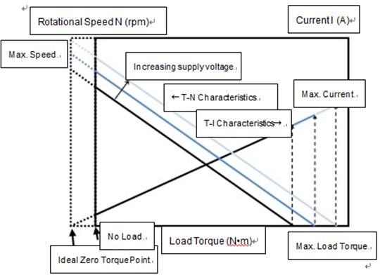 Brush DC Motor T-N/T-I Characteristics