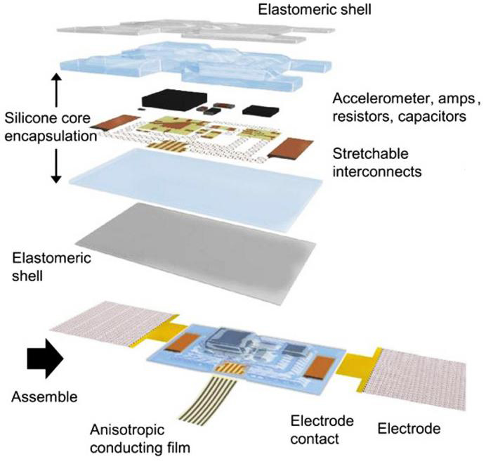 epidermal electronics