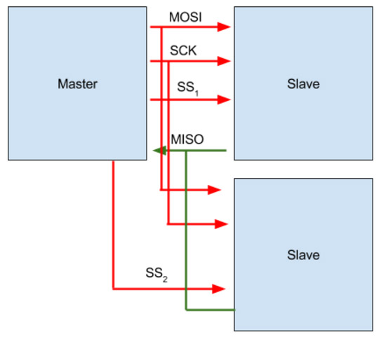 Arduino Serial Tutorial - Arduino Communication Protocols