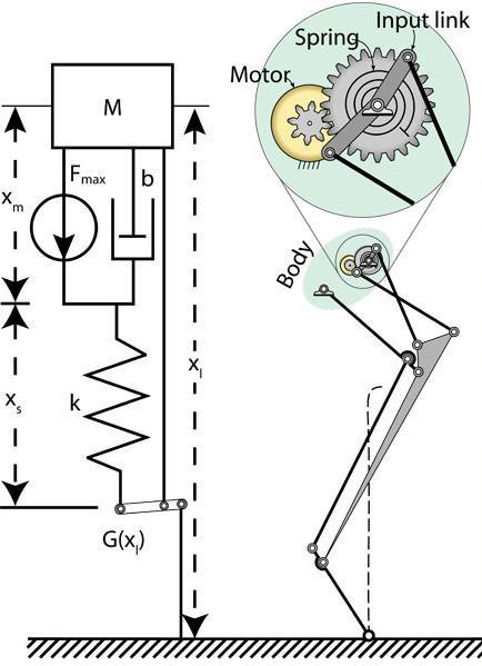 Power Modulation Of Salto A Modulating System Model SE MA Is Shown On The Left And Schematic Robotic Mechanism Right