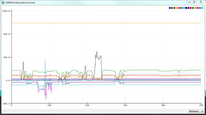 Arduino Library for ROHM Sensor Evaluation Kit