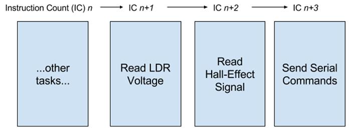 FPGA Tutorial: Intro to FPGAs w/ the Mojo Pt 1