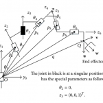 5 Interesting Tips to Calculating the Forward Kinematics of a Robot