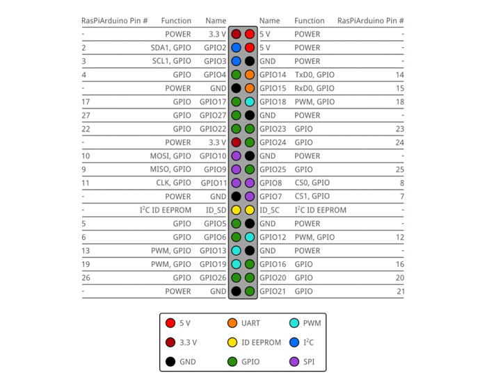 Figure 8. Raspberry Pi pin mapping in RasPiArduino framework