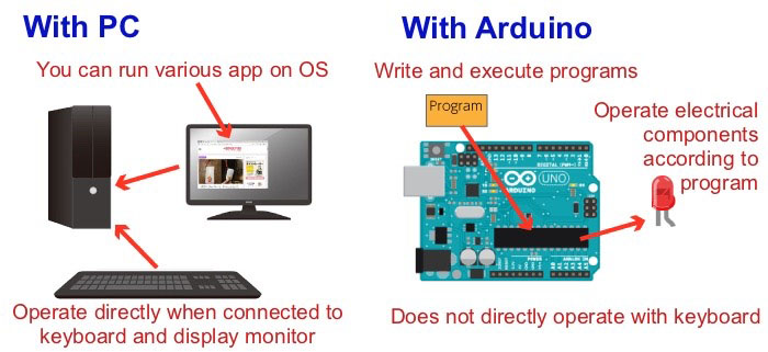 create an Arduino program