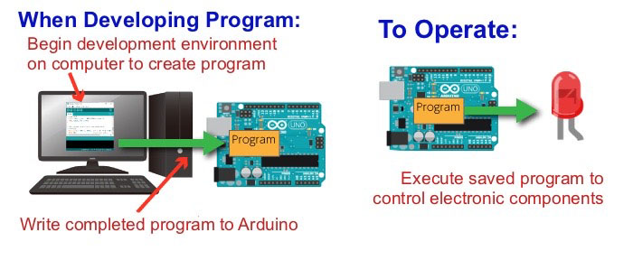 transfer program to Arduino via USB
