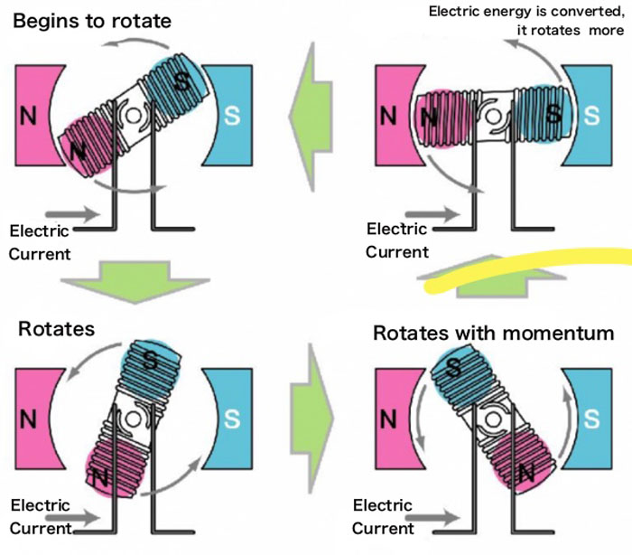 Mechanism for Turning the Motor