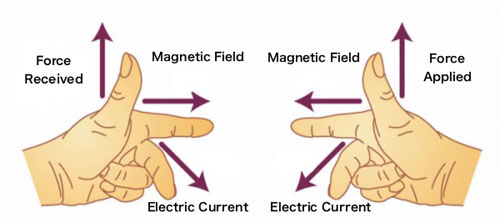 Fleming's Law left-hand rule