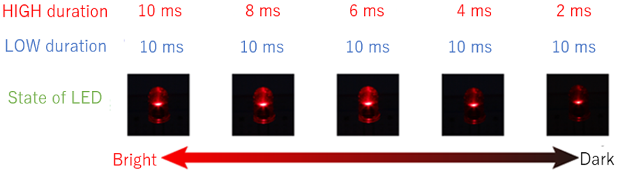 high duration and brightness