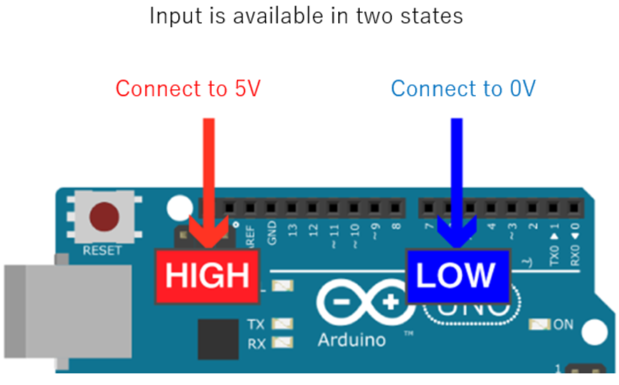 Two states of available input