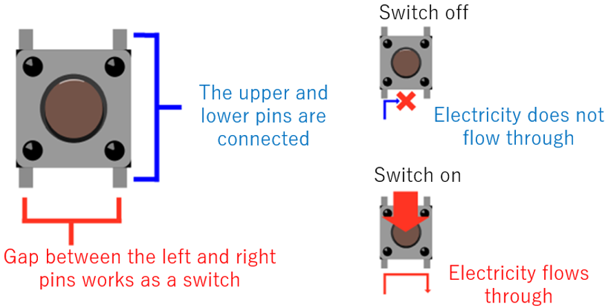 How tact switch works