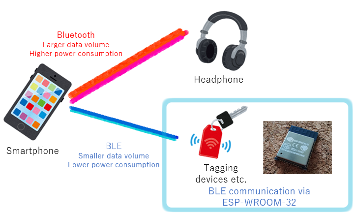 Difference between Bluetooth and BLE