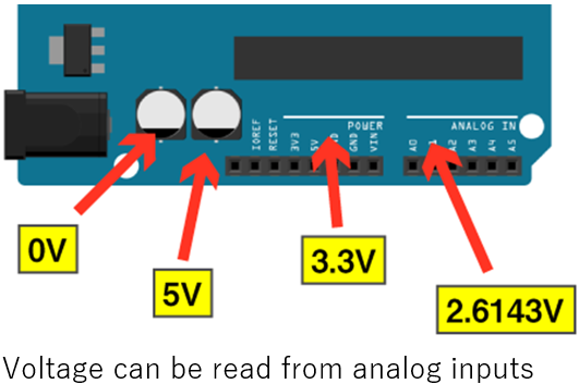 voltage can be read from analog input