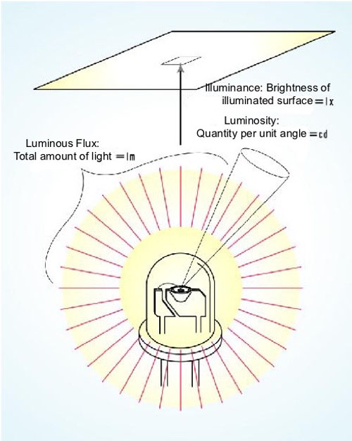 LED capacity